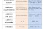 2019年1月海外中国公民办理护照政策重大调整